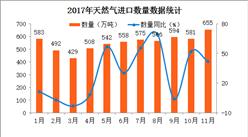 2017年1-11月中国天然气进口数据分析:天然气进口量同比增长26.5%(附图表)