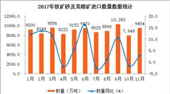 2017年1-11月中国铁矿砂及其精矿进口数据分析(附图表)