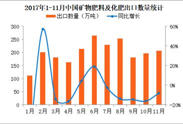 2017年1-11月中国化肥出口数据分析:累计出口量同比减少8.3%(附图表)