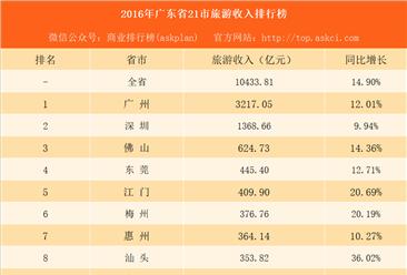 2016年广东省21市旅游收入排行榜:广州是深圳的2.3倍(附图表)