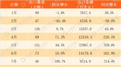 2017年1-11月中国煤及褐煤出口数据分析:累计出口金额同比增长64.8%(附图表)