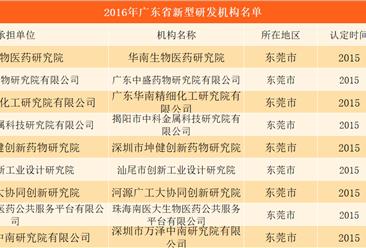 2016年广东省新型研发机构名单:广州43个 深圳30个(附名单)