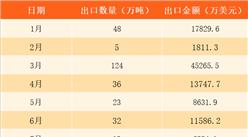 2017年1-11月中國原油出口數據分析:累計出口金額同比增長119%(附圖表)