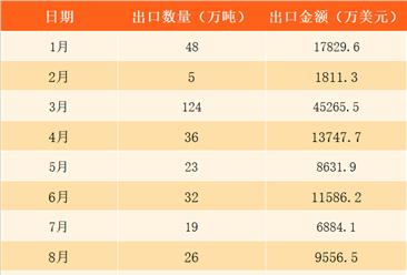 2017年1-11月中国原油出口数据分析:累计出口金额同比增长119%(附图表)