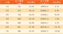 2017年1-11月中国钢材出口数据分析:11月出口量同比减少34.1%(附图表)