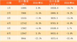2017年1-11月中国稀土出口数据分析:累计出口量同比增长10%(附图表)