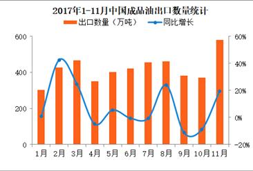 2017年1-11月中国成品油出口数据分析:11月出口金额同比增长42%(附图表)