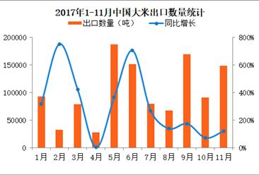 2017年1-11月中国大米出口数据分析:前11个月大米出口量同比增长152%(附图表)