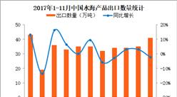 2017年1-11月中国水海产品出口数据分析:前11个月出口量同比增长2.9%(附图表)