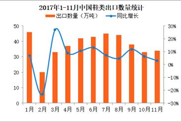 2017年1-11月中國鞋類出口數據分析:11月出口量同比增長3%(附圖表)
