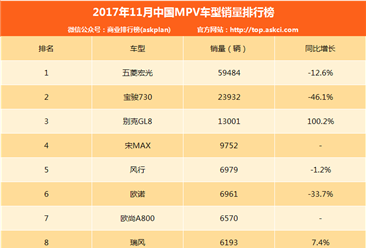 2017年11月MPV銷量排名:多款車型銷量下滑 GL8/幻速H2漲幅超100%!