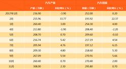 2017年1-11月中国汽车产销情况分析(附图表)