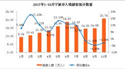 2017年1-10月宁波市入境旅游数据分析:旅游外汇收入同比增长4.5%(附图表)