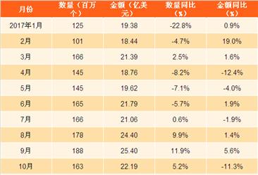 2017年1-11月中国液晶显示板出口数据分析:液晶显示板出口量同比下滑0.2%