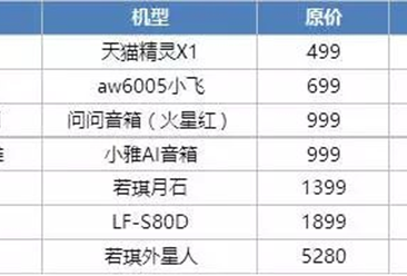 双12来袭:智能影音市场双12价格大PK 到底谁更便宜?