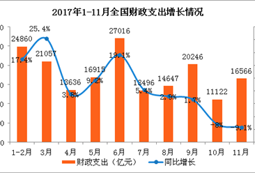 2017年1-11月财政收支情况分析:11月财政收入年内首次下降(图)