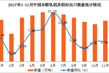 2017年1-11月中国未锻轧铝及铝材出口数据分析:出口额同比增4.5%(附图表)