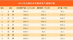 2017年全國各省市糧食單產量排行榜