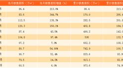 2017年11月龍湖地產銷售簡報:累計銷售額近1500億(附圖表)