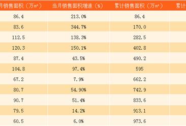 2017年11月龙湖地产销售简报:累计销售额近1500亿(附图表)
