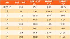 2017年1-11月中国陶瓷产品出口数据分析:陶瓷产品出口量同比增2%(附图表)