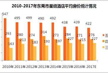 2017年东莞市星级酒店经营数据分析(附图表)