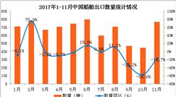2017年1-11月中国船舶出口数据分析:船舶出口量现下滑(图表)