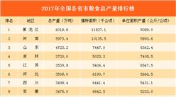 2017年全国各省市粮食总产量排行榜