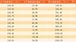2017年11月中海地產銷售簡報:累計銷售額2193.34億港元(附圖表)