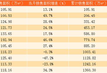 2017年11月中海地产销售简报:累计销售额2193.34亿港元(附图表)