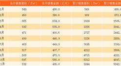 2017年11月碧桂园销售简报:提前完成5000亿销售目标(附图表)