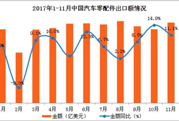 2017年1-11月中国汽车零配件出口数据分析:汽车零配件出口额同比增8%(图表)