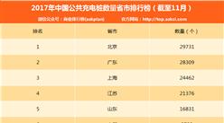 2017年1-11月电动汽车充电桩数量排名:北京第一 数量达2.97万个(附榜单)