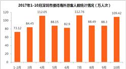 2017年1-10月深圳市入境旅游數據分析:旅游外匯收入超40億美元 (附圖表)