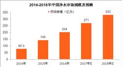环保行业借势发展 2018年中国净水市场规模将达333亿元