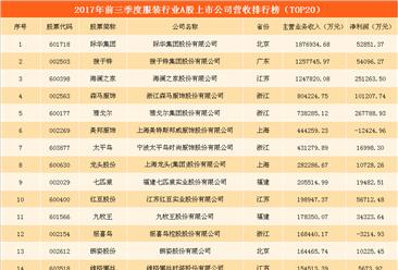 服装行业A股上市公司财务PK  雅戈尔/海澜之家/森马/红豆谁更胜一筹?(附图表)