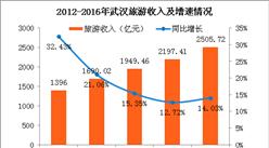 武漢旅游收入五年復合增長16% 投資風口下武漢如何玩轉全域旅游?