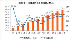 2017年1-11月万达电影经营数据简报:11月票房今年首次跌破5亿关口(附图表)