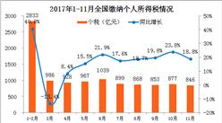 美国减税方案引发全球热议 中国个税改革还远吗?(附图表)