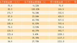 2017年11月金地集团销售简报:累计销售额1211.8亿(附图表)