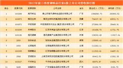 调味品行业A股上市公司财力大比拼:海天味业最赚钱  莲花健康亏损严重  (附图表)