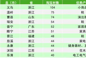 2017年十大淘宝村集群排行榜:浙江义乌位居榜首!(附榜单)