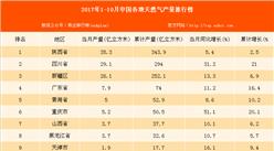 2017年1-10月中国各地天然气产量排行榜(附榜单)