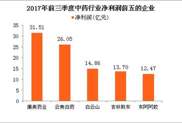 中藥行業A股上市公司業績分析:云南白藥收入增長乏力 東阿阿膠受困原料上漲