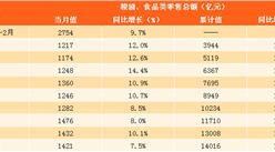 2017年1-11月粮油食品类零售数据分析:粮油食品类零售额同比增10.2%(图表)