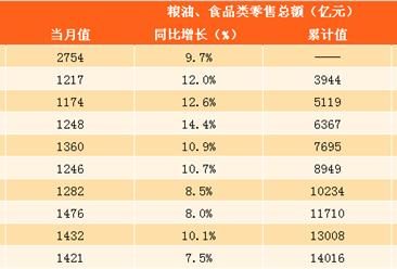 2017年1-11月糧油食品類零售數據分析:糧油食品類零售額同比增10.2%(圖表)