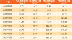 """2017年11月中国金茂销售简报:前一年完成""""5年100亿""""的战略目标(附图表)"""