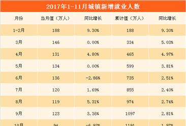 2017年前11月城镇新增就业1280万人   提前完成全年目标(附图表)