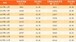 2017年1-11月网络零售额数据分析:网络零售额同比增长32.4%(附图表)