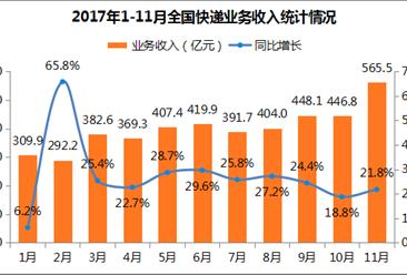 2017年1-11月全國快遞物流行業運行情況分析(圖表)